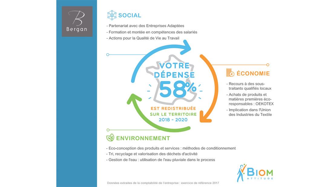 Démarche RSE et Développement durable